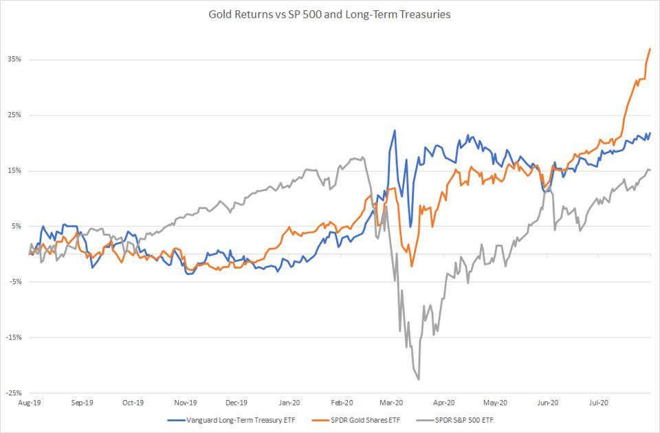 Gold Returns vs SP 500 and Long-Term Treasuries Chart