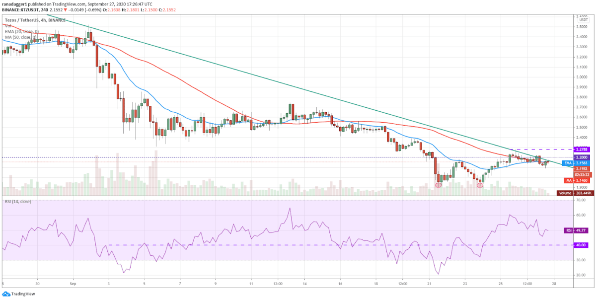 XTZ/USD 4-hour chart. Source: TradingView​​​​​​​