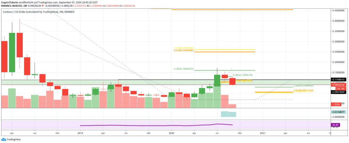 ADA/USD monthly price chart