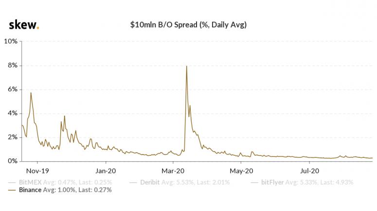 fm-aug-28-bid-offer-spread-since-nov-2019