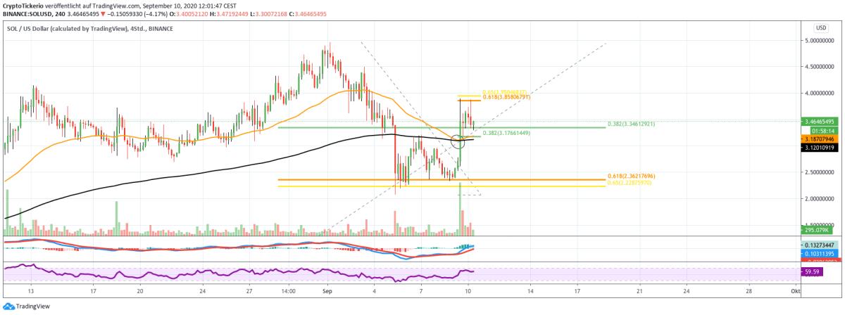SOL/USD 4H chart