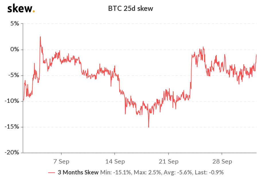 Bitcoin 3-month options 25% delta skew