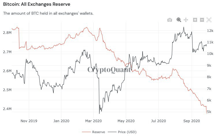 Bitcoin reserves on all exchanges throughout the past year