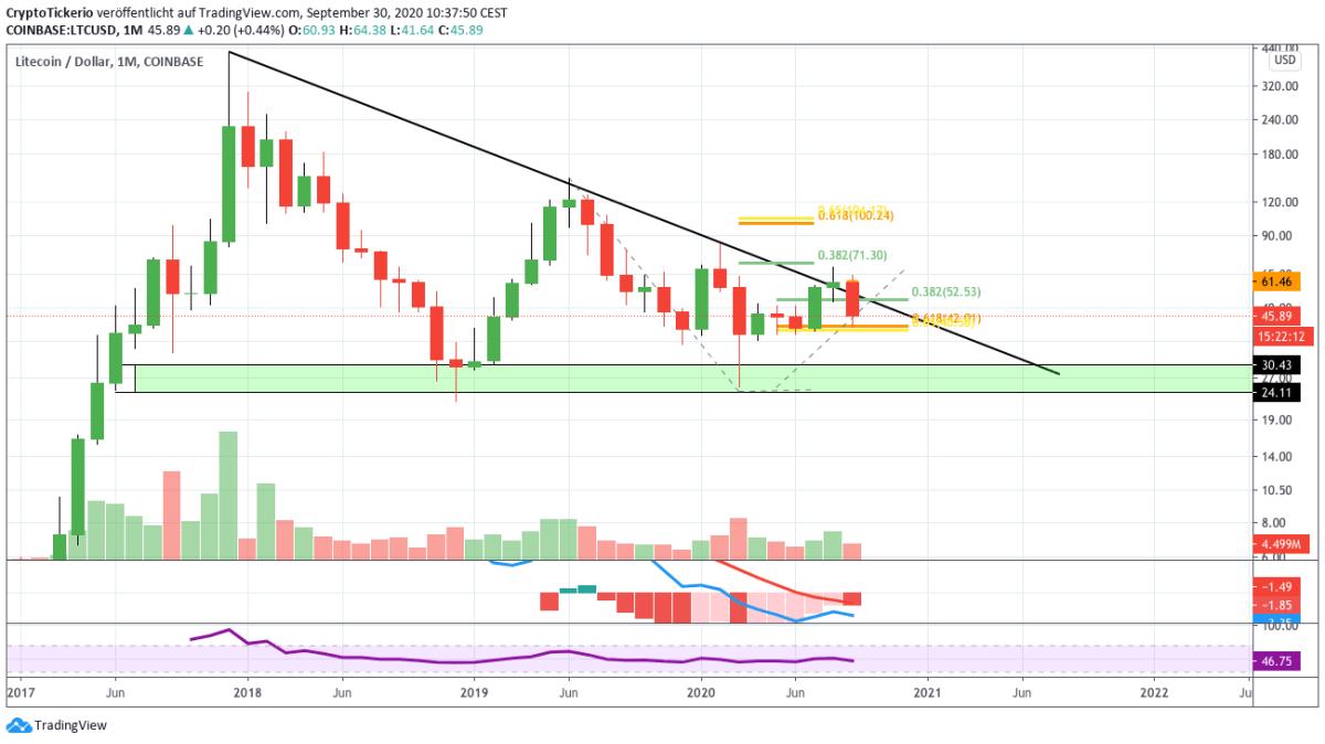 LTC/USD monthly price chart