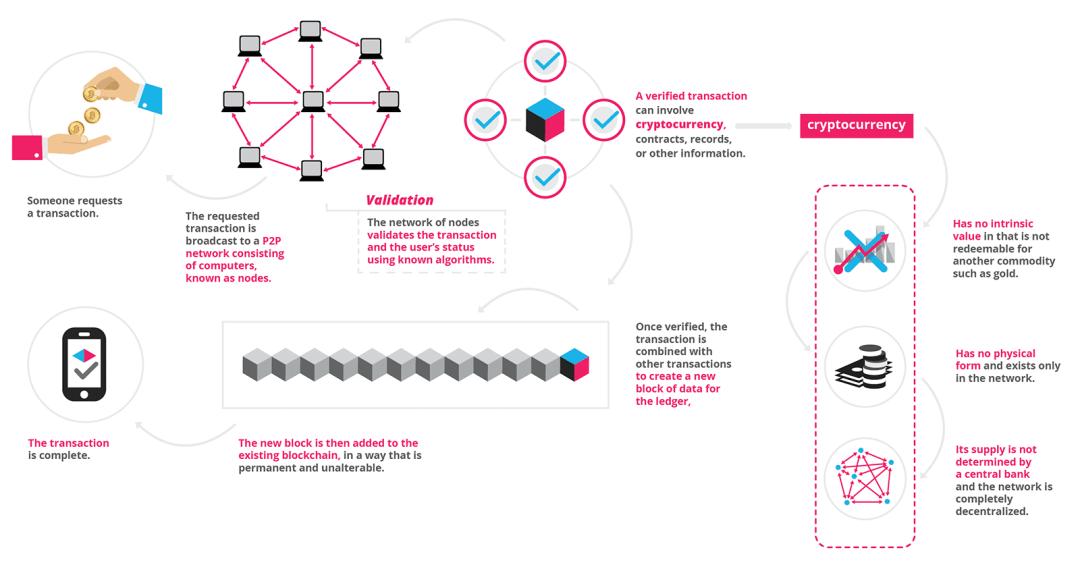 What is blockchain