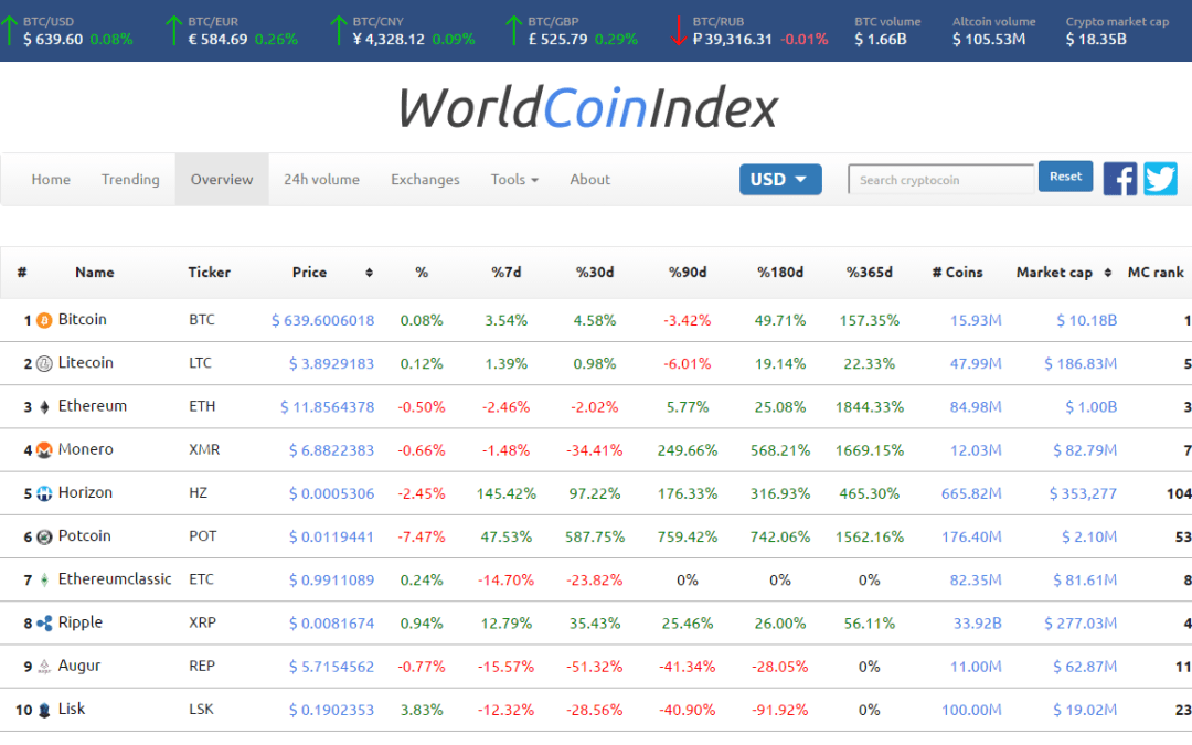 WorldCoinIndex Offers Real-time Market Data for Cryptocurrencies