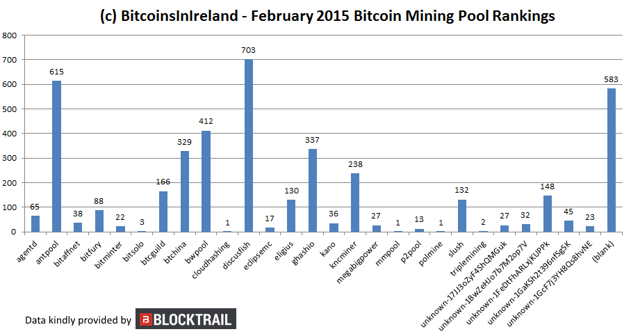 feb 15 mining pool rankings