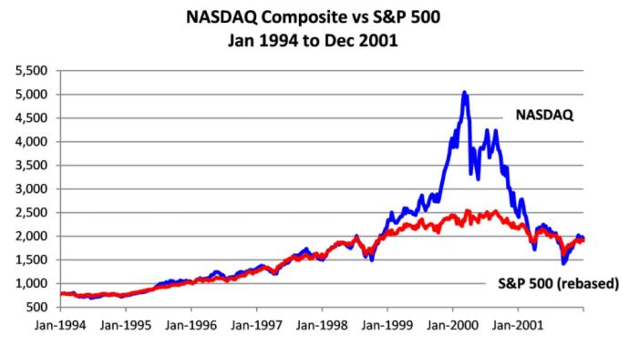 NASDAQ vs S+P