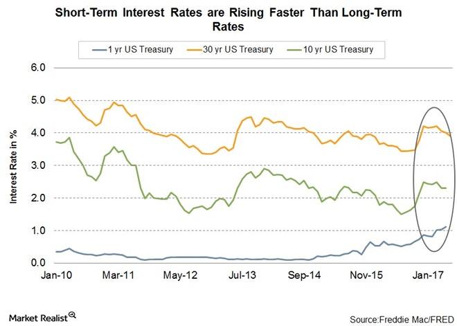flattening yield curve.jpg