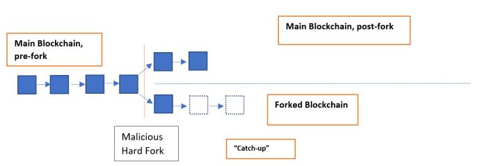 bitcoin, blockchain, mining, consensus, hashpower, btg, btc