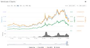 vertcoin, chart, coinmarketcap