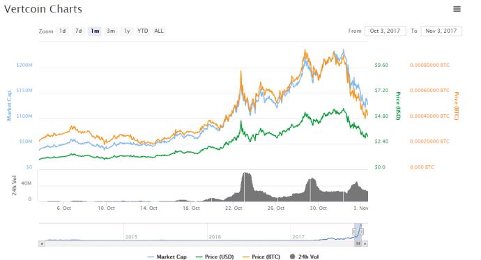 vertcoin, vtc, price