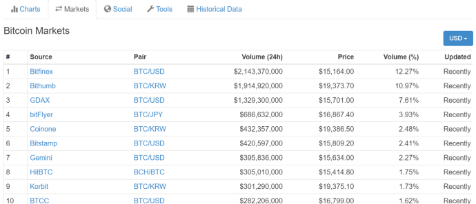 bitcoin investing flash crash order books market sells limit orders gdax coinbase korea bitthumb servers traffic users cryptocurrency