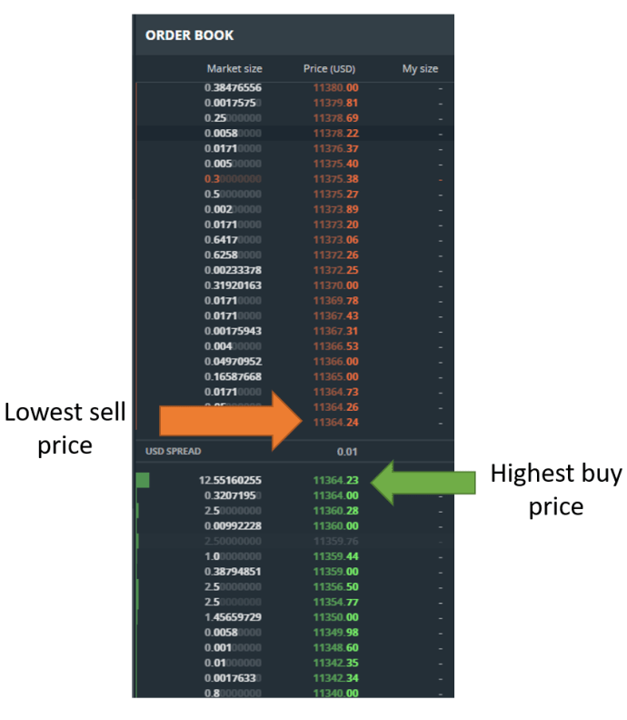 coinbase, gdax, exchanges, bitcoin, limit order, market order, maker, taker, stop loss, breakouts, technical analysis, fees, bittrex, bitcoin, ether, altcoins