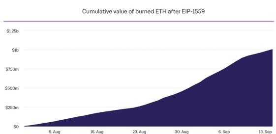 стоимость сожженной комиссии эфириума