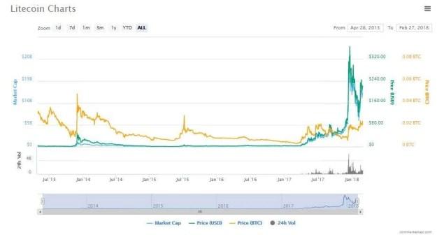 Litecoin price prediction 2018
