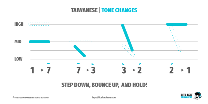 Tone Changes - Rule 1