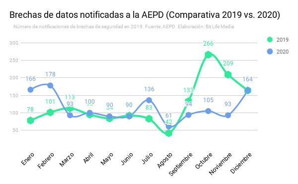 bitlife brechas de datos seguridad españa 2020 aepd agencia española proteccion de datos comparativa 2019 malware privacidad ciberseguridad bitlife bit life media
