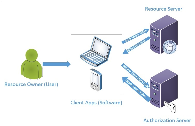 Decouple OWIN Authorization Server from Resource Server (1/5)
