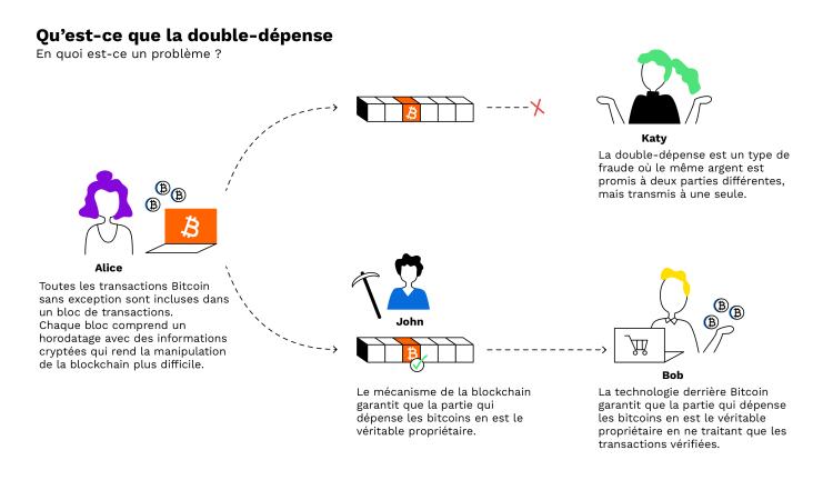 double dépense bitcoin