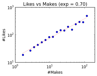 likes-vs-makes-expbucket