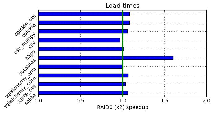 b i t q u i l l » Comparing data storage options in Python