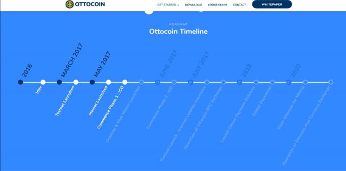 Bitregion OTTOCOIN TIMELINE