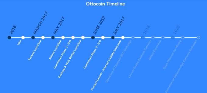 ottocoin