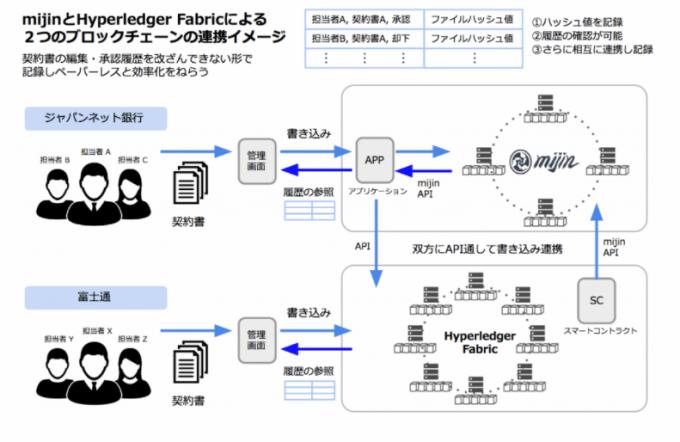 mijinとブロックチェーン