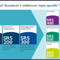 GRI Sustainability Reporting Standards