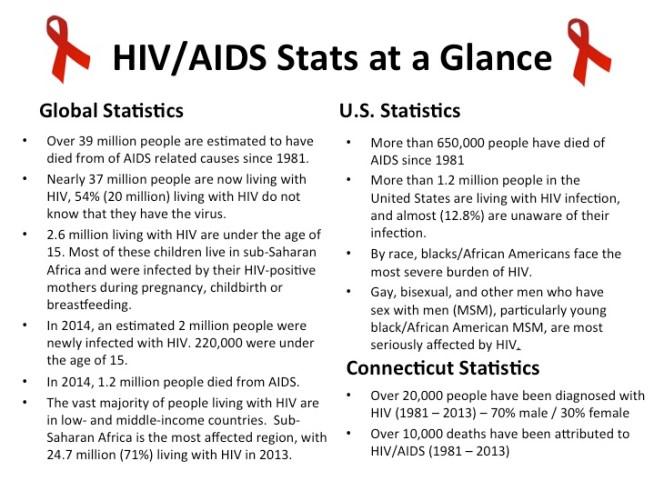 HIV AIDS Stats