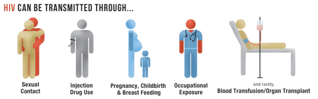 source www.aids.gov