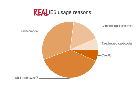 IE6 users