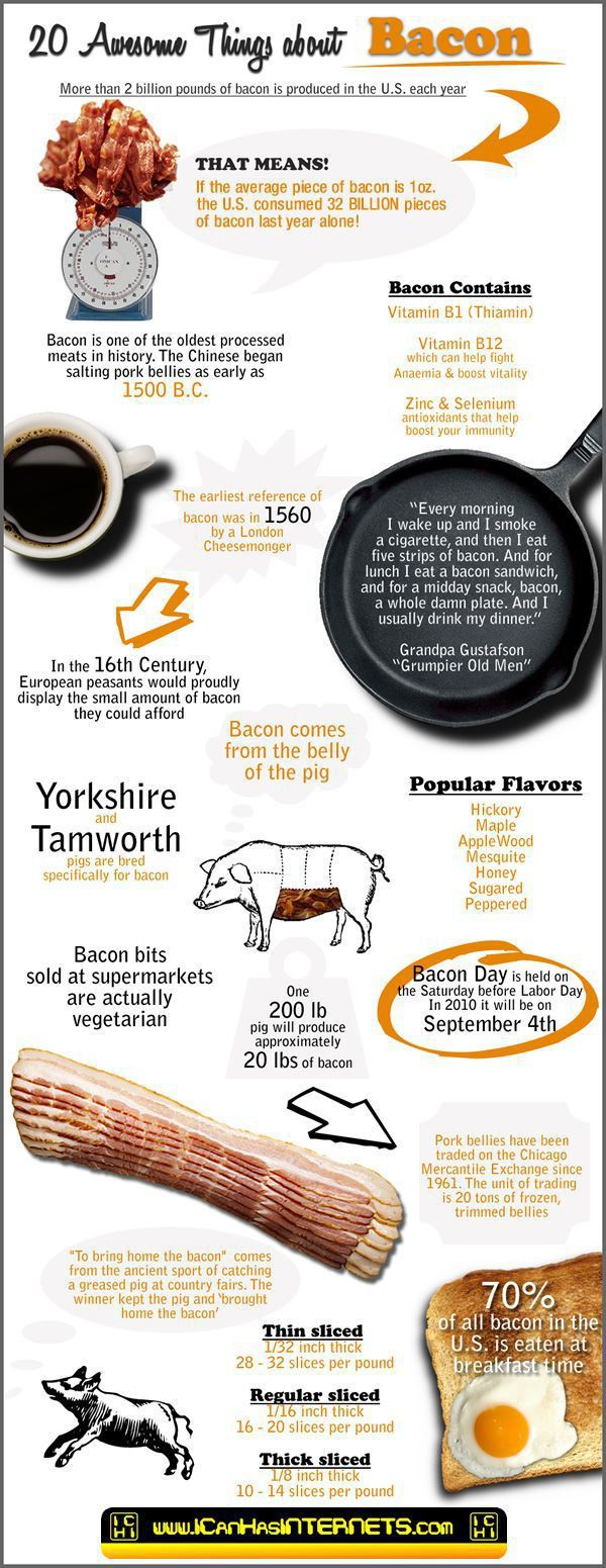 20 things about bacon