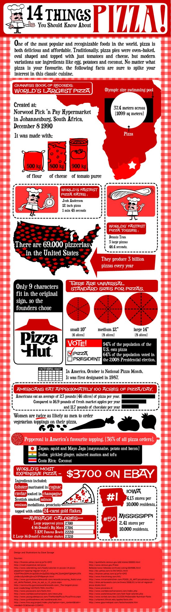 Pizza facts