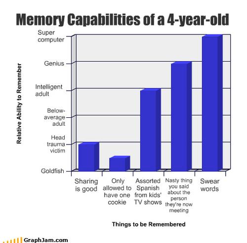 Memory of 4 yr old