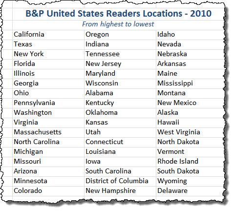 2010 BP US readers