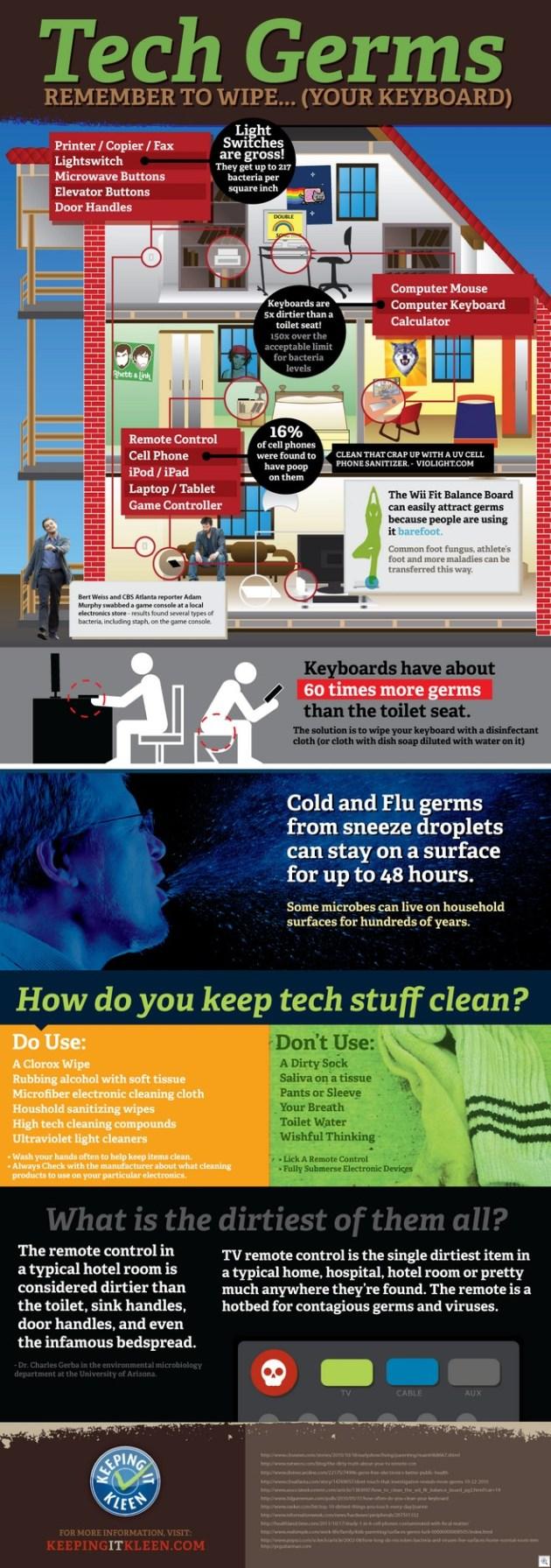 Tech-germs