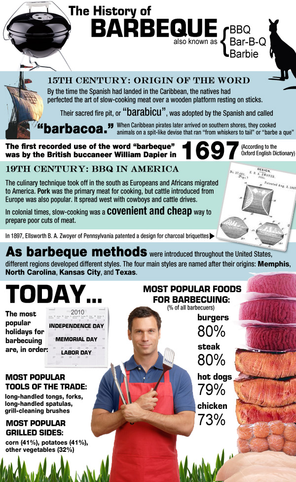History-of-bbq-infographic