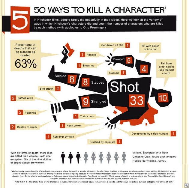 50 ways to kill a character