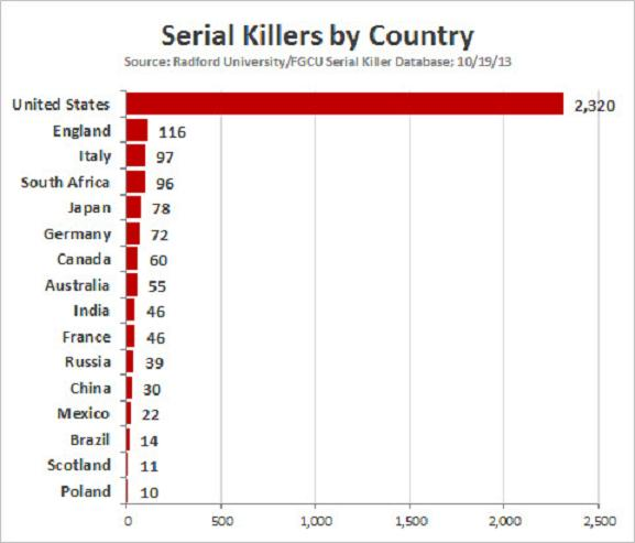 Serial killers by country