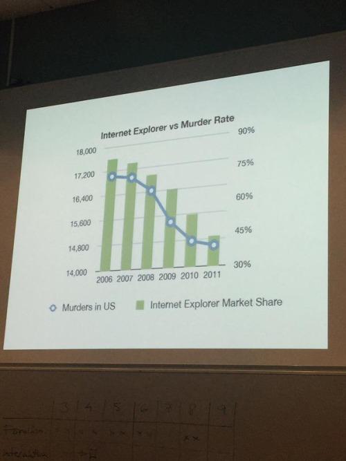 Internet Explorer vs Murder rate
