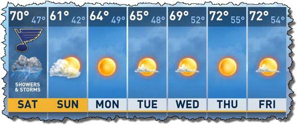 Forecast apr 25