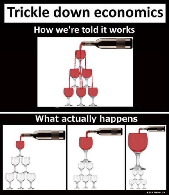 How economics works