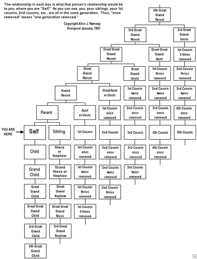 Relationships Chart