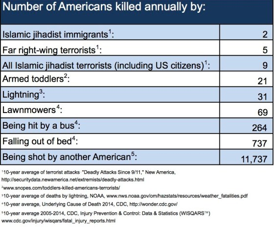 how-americans-are-killed