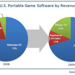 Apple gana terreno en el mercado de juegos móbiles frente a Nintendo y Sony