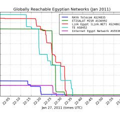 Cómo se apagó Internet en Egipto