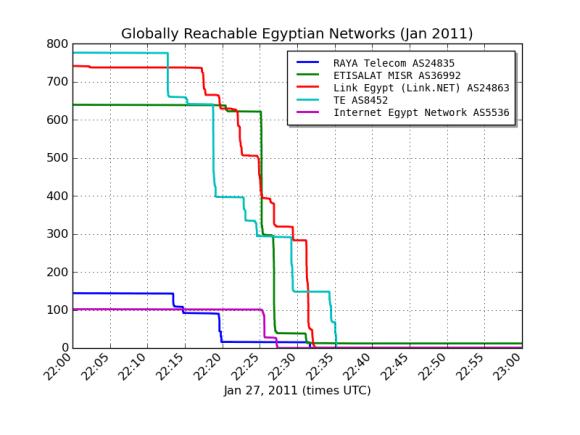 Apagón de Internet en Egipto