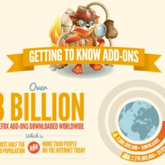 Infografía: Firefox alcanza los 3000 millones de complementos descargados